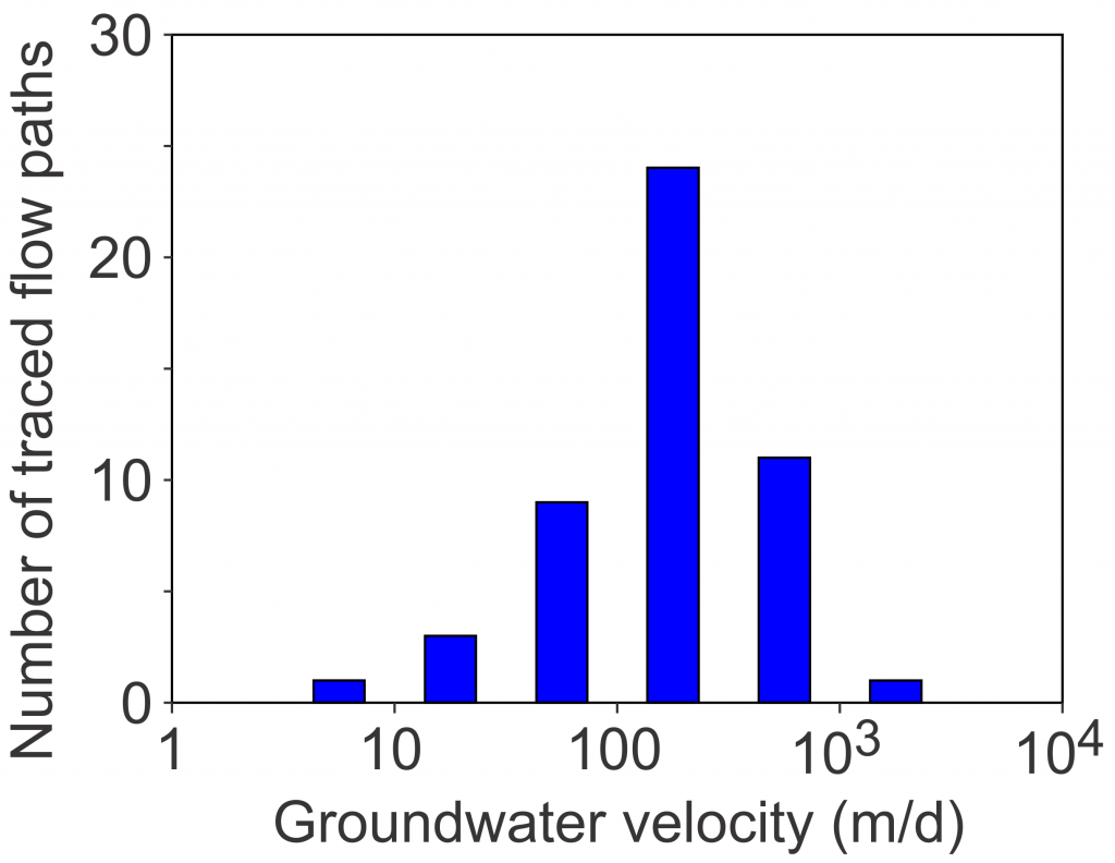 groundwater velocities from 49 tracer tests in silicate aquifers
