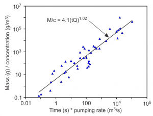 Correlation of tracer mass for well to well tracer tests